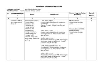 1. FORMAT PENATAAN SPEKTRUM KEAHLIAN .doc