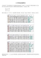 八字神煞速查解释表.pdf