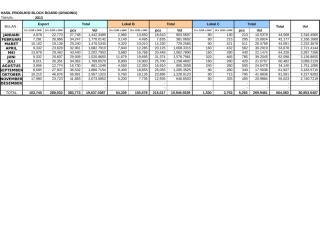 Rekap Produksi BB & BC 2010 sd  2012.xls