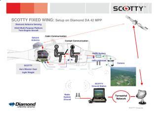 setup_SCOTTY_DA42_satcom_radio.pdf